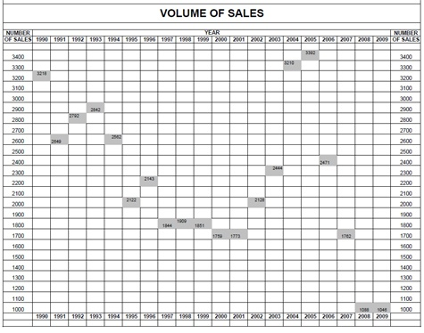 volume-of-sales-graph-2009_475_01