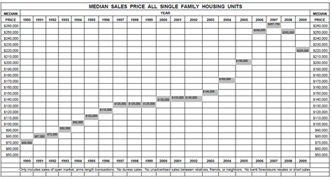 median-sales-price-2009_475